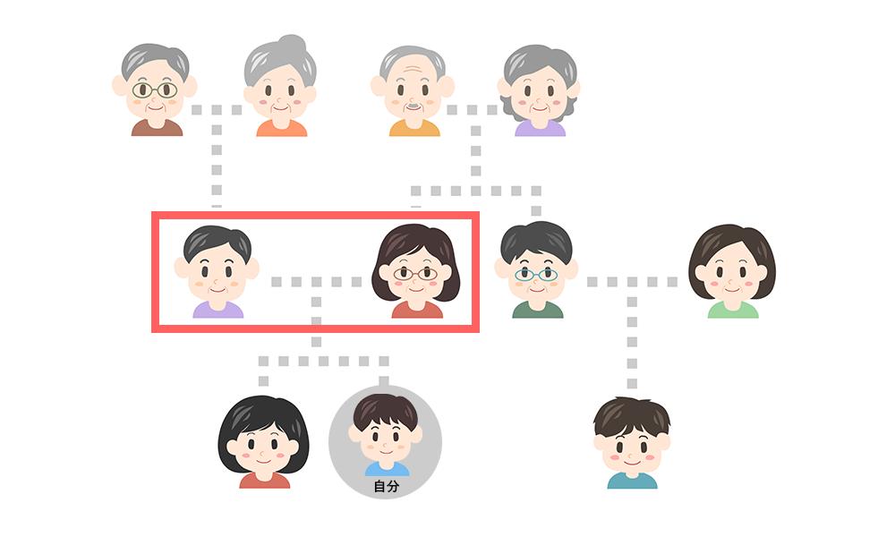 父母、義理の父母を表す相関図