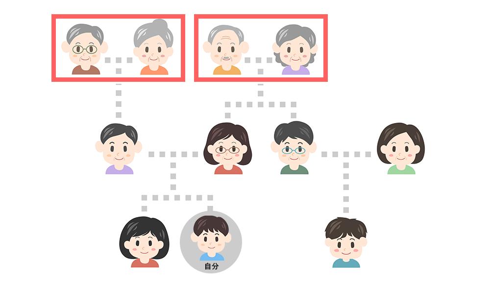 祖父母、義理の祖父母を表す相関図