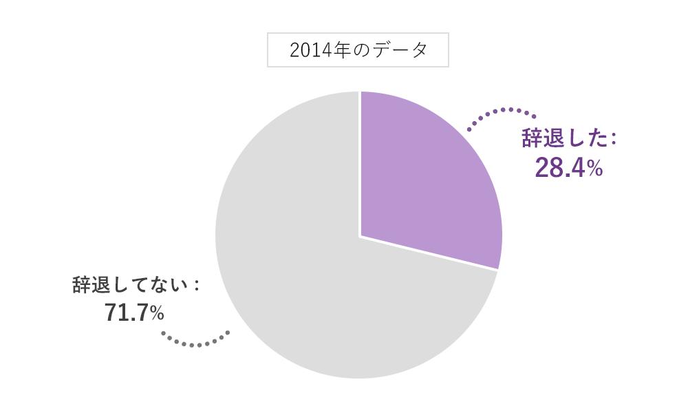 2014年香典辞退アンケート結果:辞退した28.4%、辞退してない71.7%