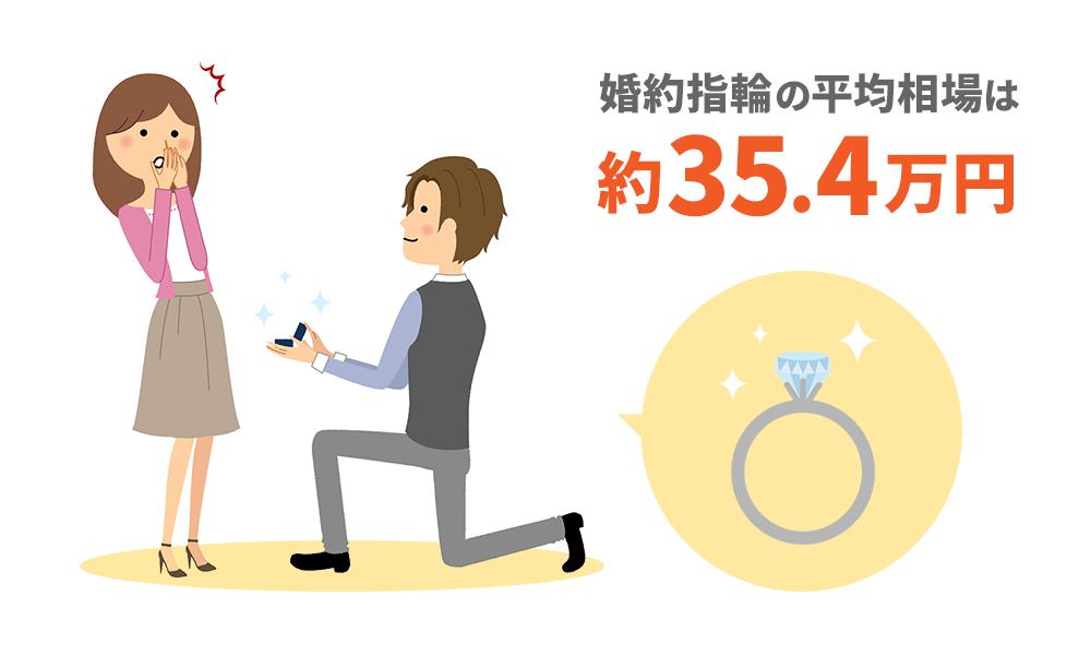 婚約指輪の平均相場は35.4万円