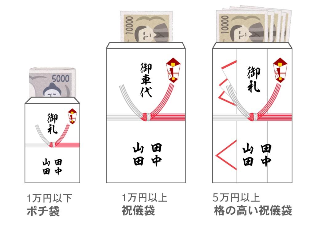 1万円以下はポチ袋、1万円以上は祝儀袋、5万円以上は格の高い祝儀袋