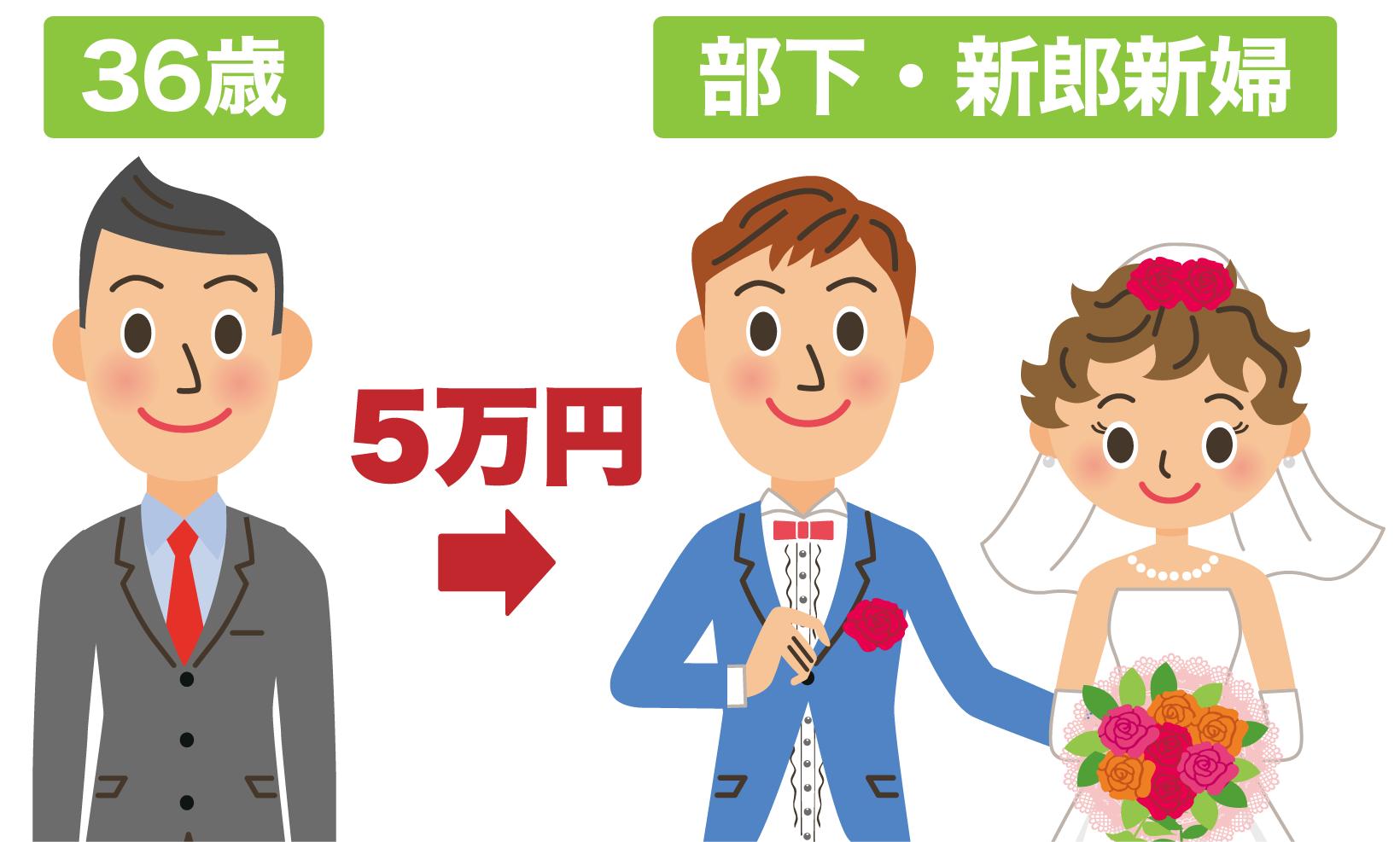 36歳の人が部下・新郎新婦に渡すご祝儀の定番は5万円