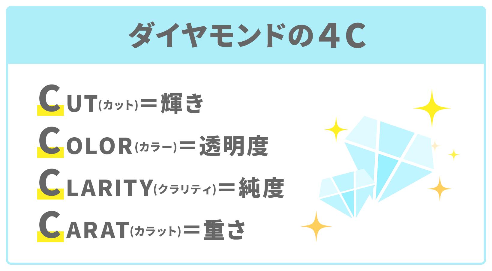 4Cとはcut(輝き)、color(透明度)、clarity(透明度)、carat(重さ)