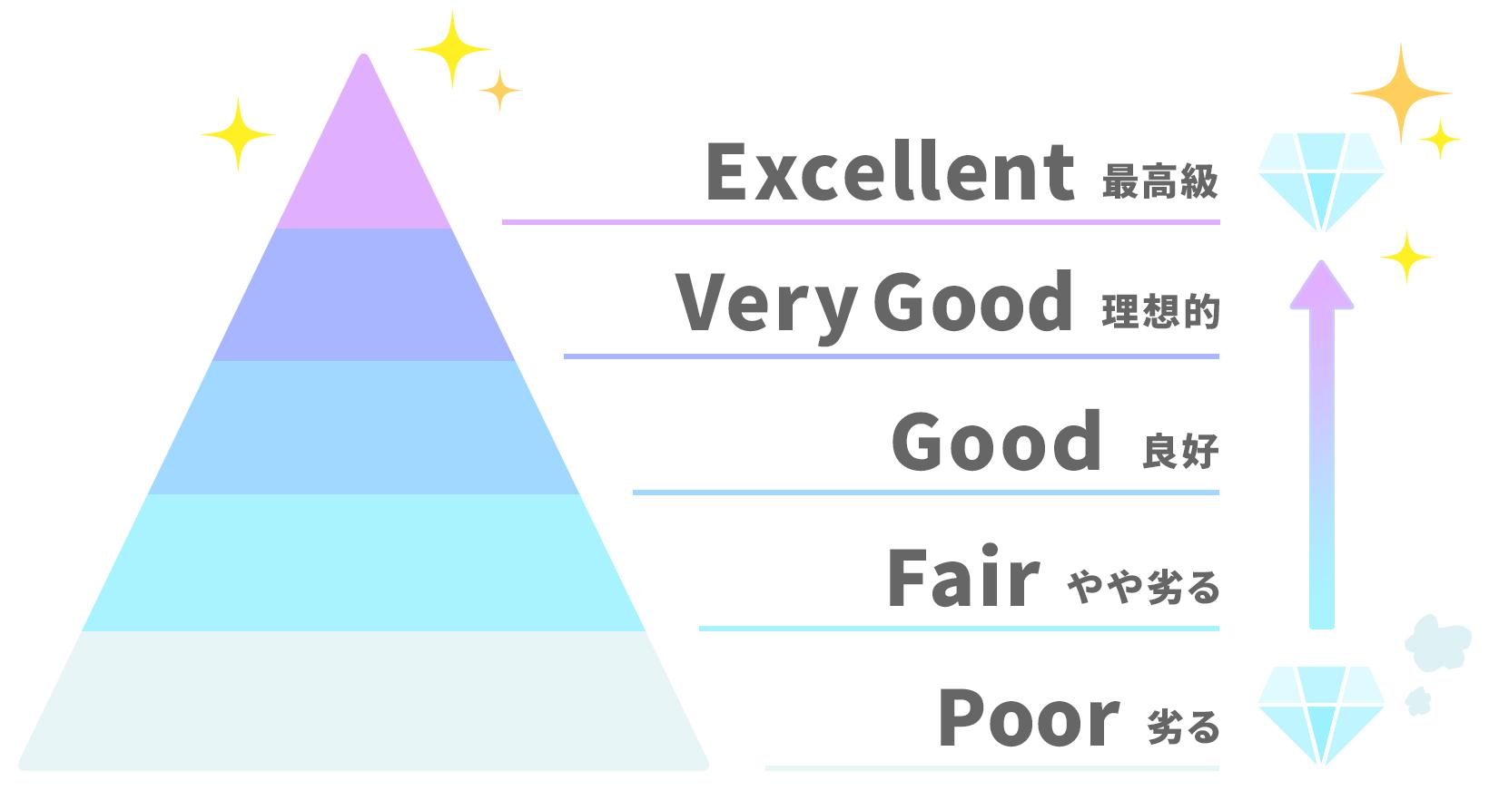 CUTには5段階あり、Excellent(最高)、very good(理想的)、good(良好)、fair(やや劣る)、Poor(劣る)
