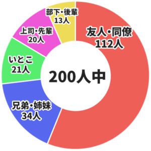200人中、友人同僚が112人、兄弟姉妹が34人、いとこが21人、上司先輩が20人、部下後輩が13人
