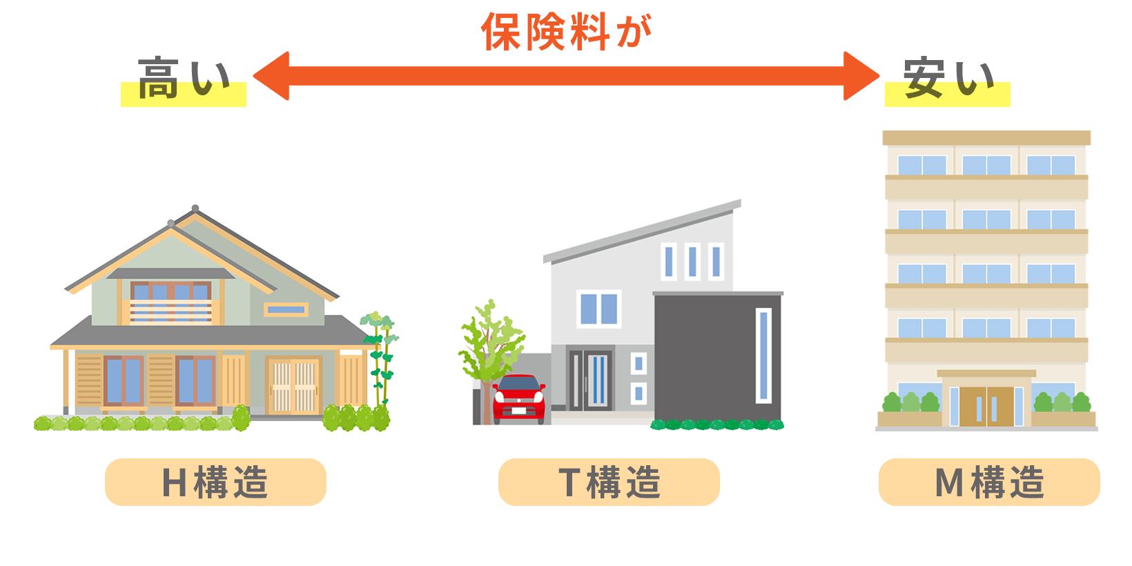 建築構造や賃貸・分譲で見る火災保険相場