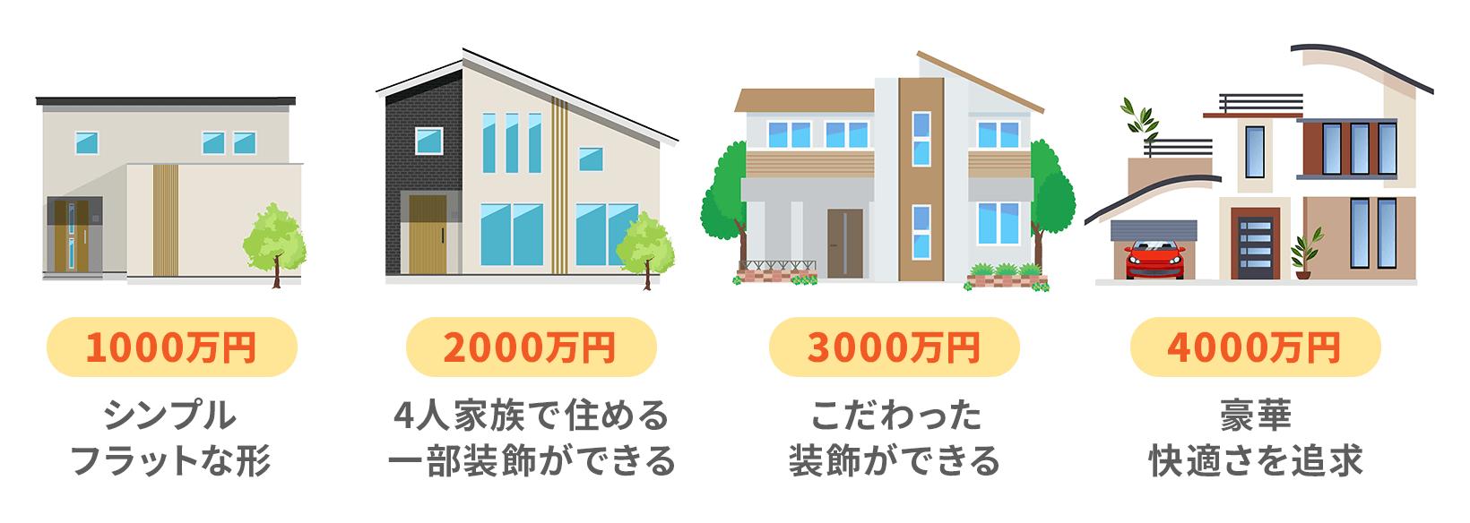 1000万円はシンプルな住宅、2000万円は一部装飾可能な住宅、3000万円はこだわった装飾ができる住宅、4000万円は豪華で快適さを追求された住宅