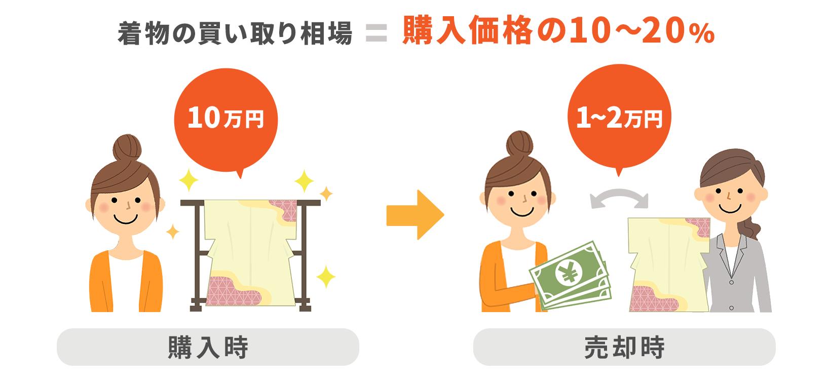 着物の買取相場価格は購入価格の10~20パーセント
