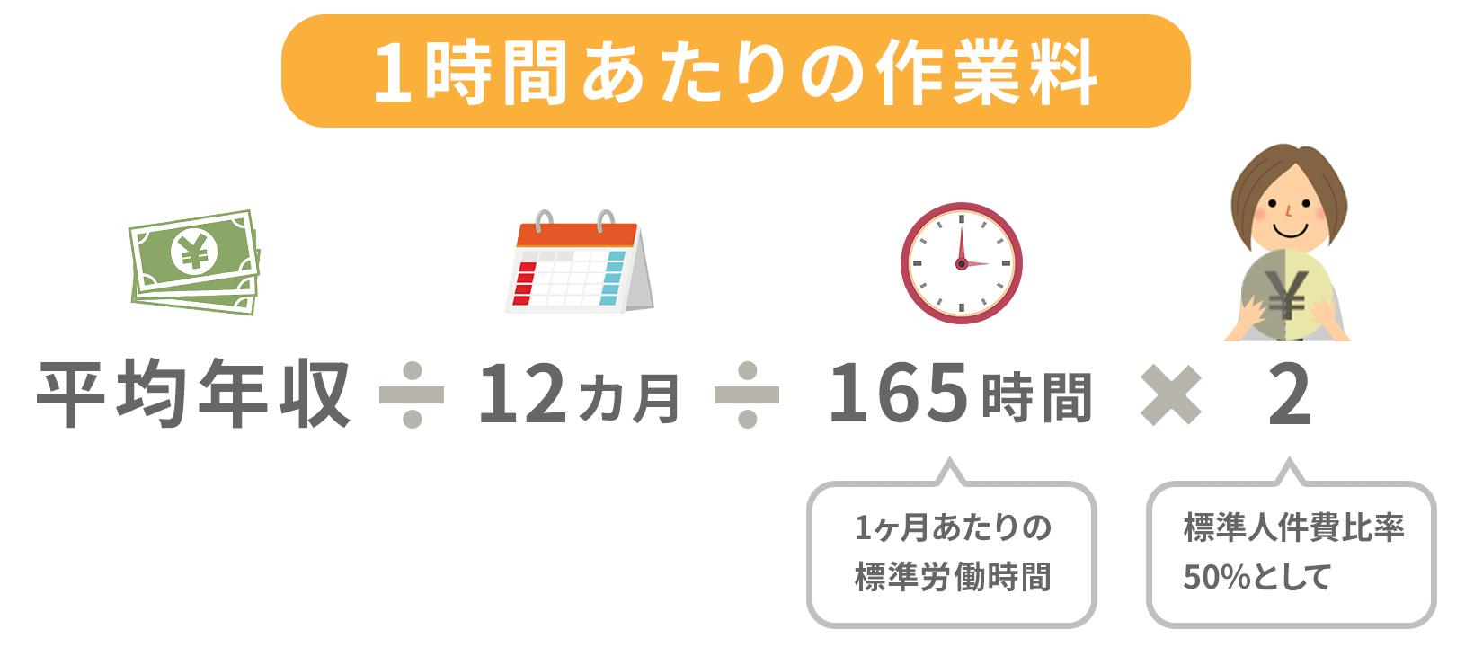 平均年収÷12ヵ月÷一ヵ月あたりの標準労働時間165×2で1時間当たりの作業料を求められる