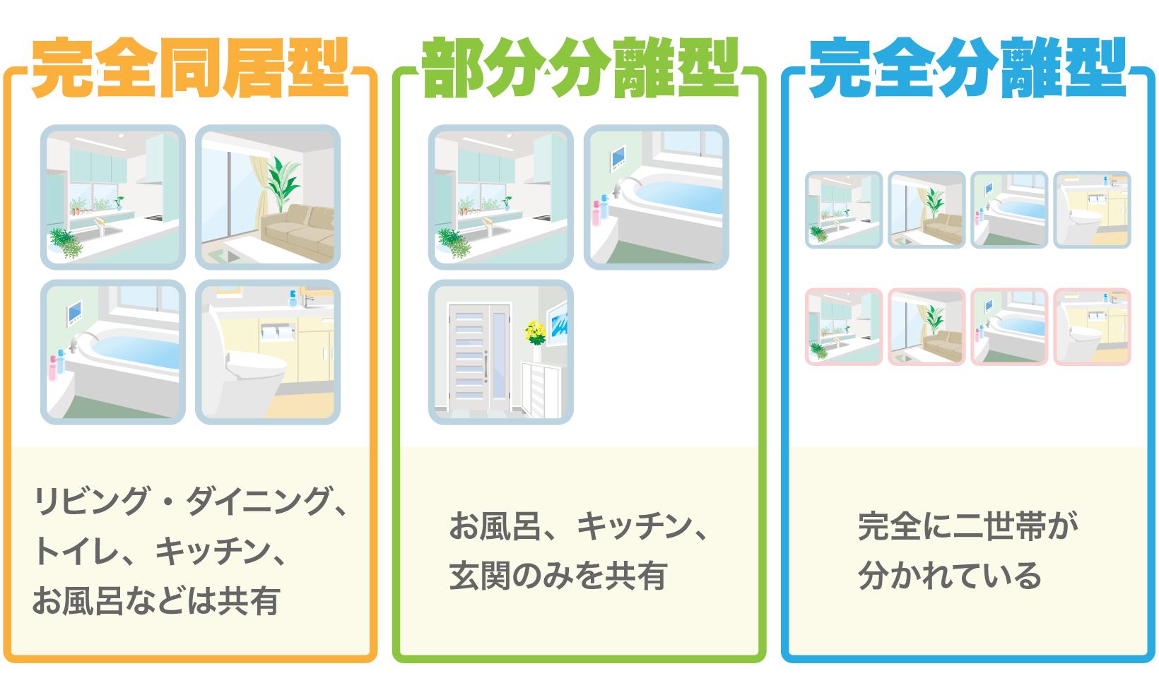 二世帯住宅のリフォームは3つのパターンに分かれる。完全同居型二世帯住宅:居室や寝室以外の共有、部分分離(共有)型二世帯住宅:玄関など一部の共有、完全分離型二世帯住宅:完全に分かれる