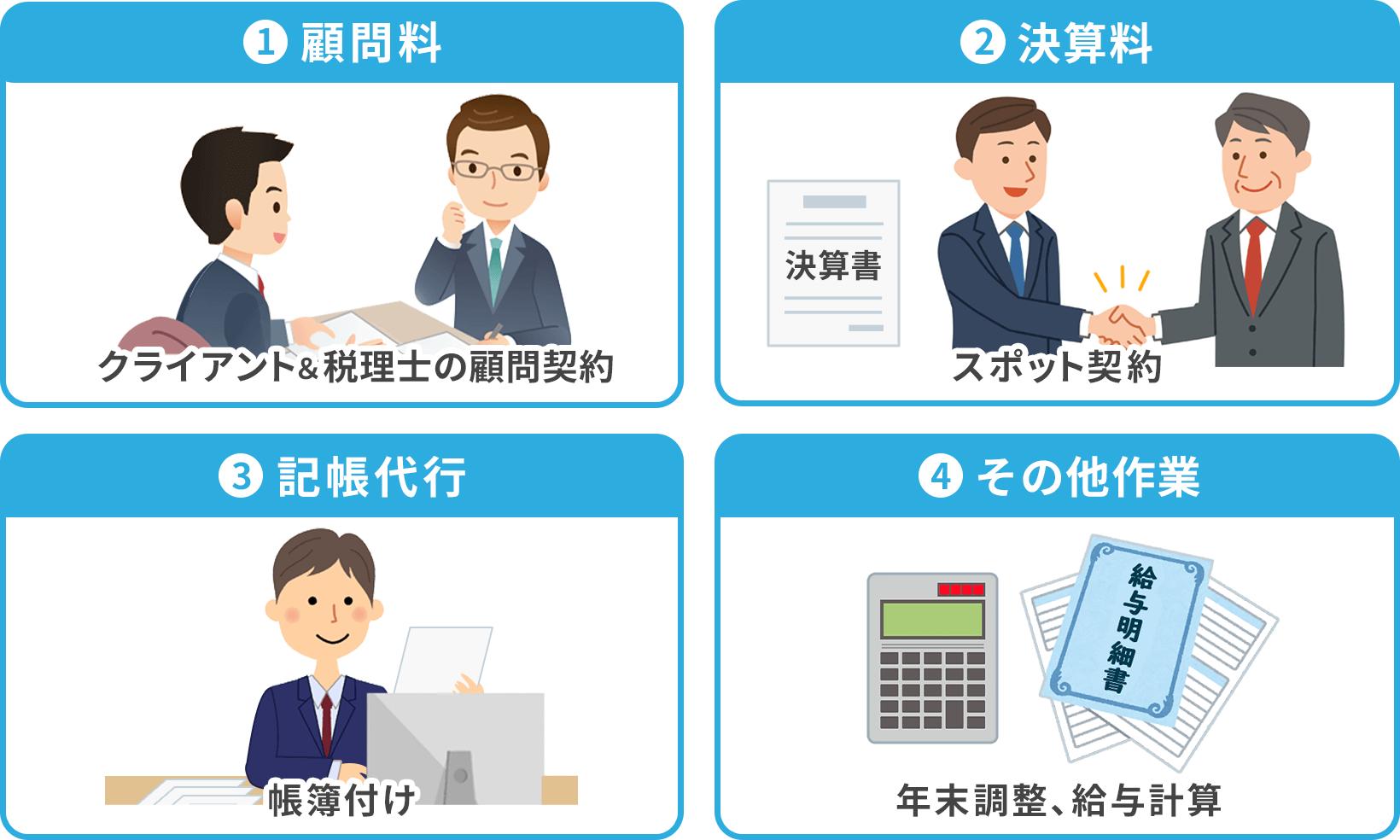 税理士の主な業務内容は顧問料、決算料、記帳代行、その他の業務の4つに分けられる