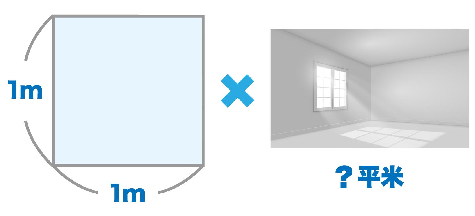 クロスの1平米あたりの値段に施工面積をかけて算出される