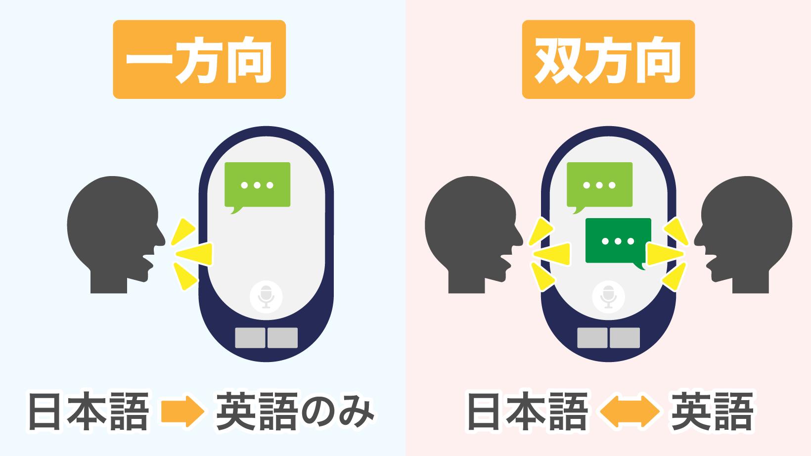 翻訳機の種類