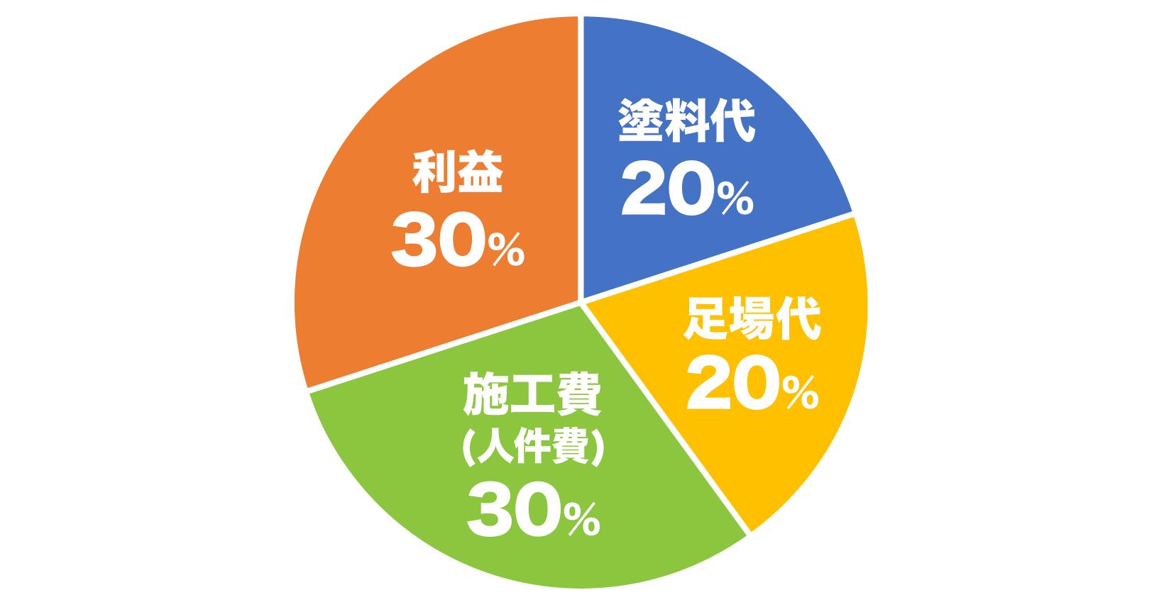 外壁塗装費用の内訳は、塗料代20%、足場代:20%、施工費(人件費):30%、利益:30%
