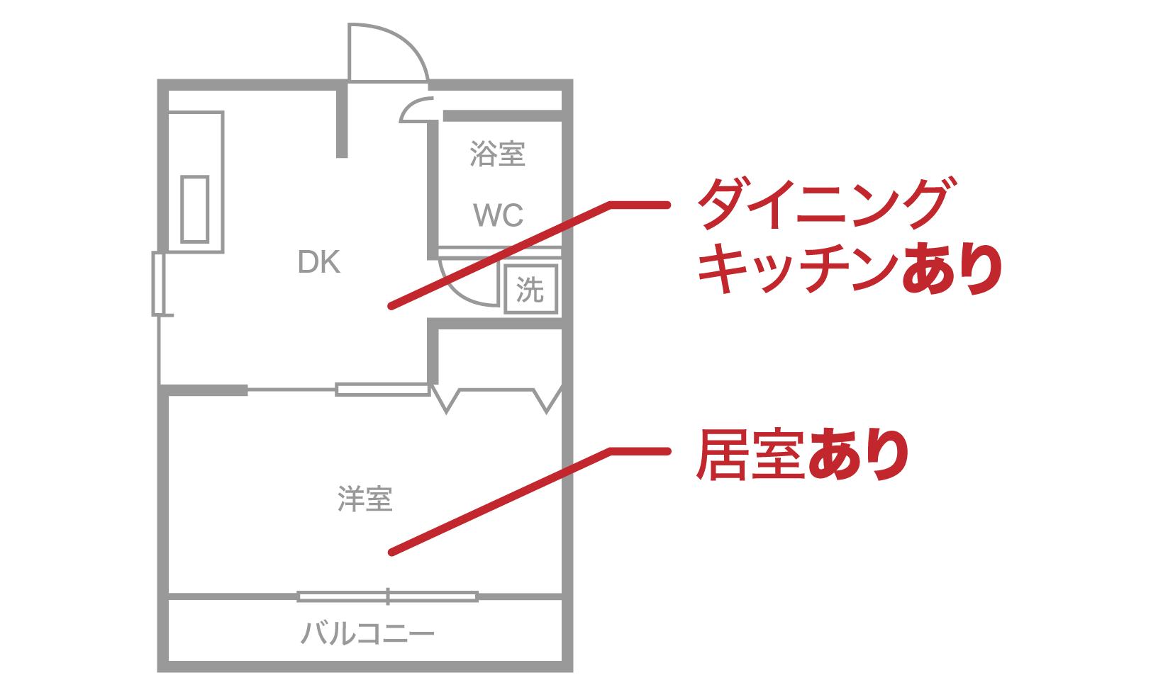 >1DKとは、部屋にダイニングキッチンが付いている間取りのこと