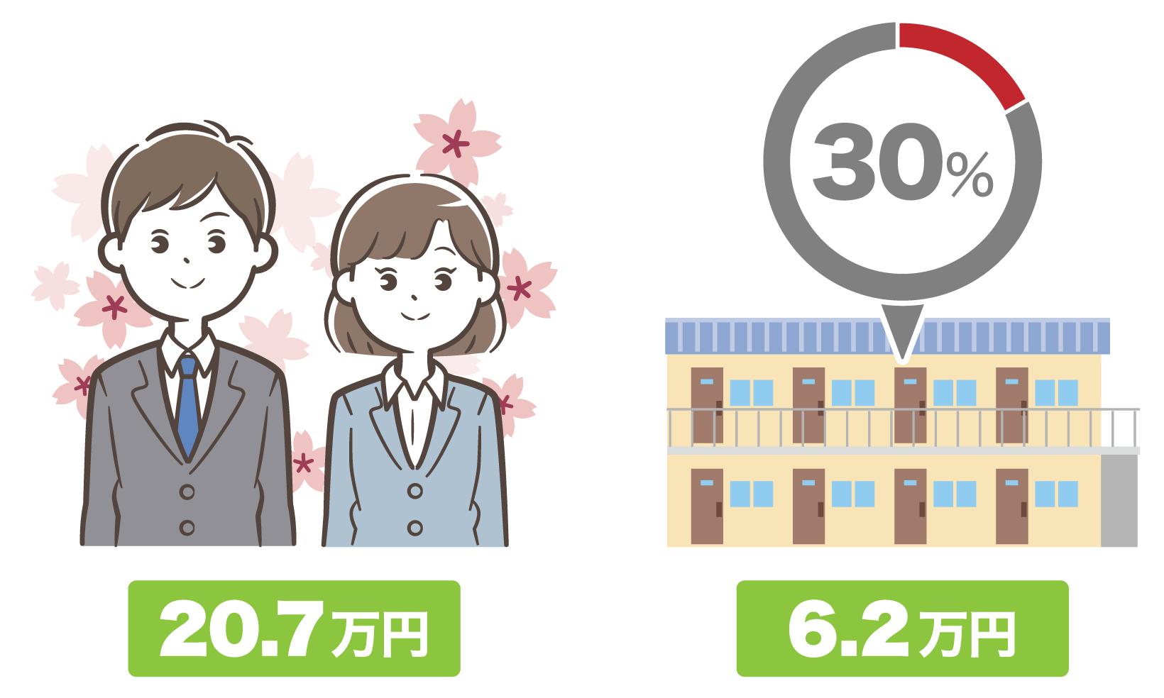 大卒の初任給20.7万円を基にすると、家賃の目安は6.2万円となる