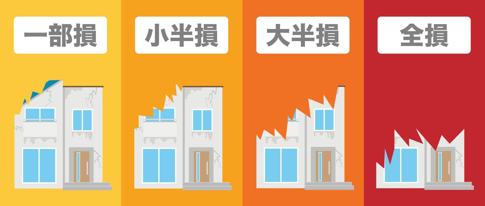 地震保険の支払い基準には4段階あり、一部損<小半損<大半損<全損となる