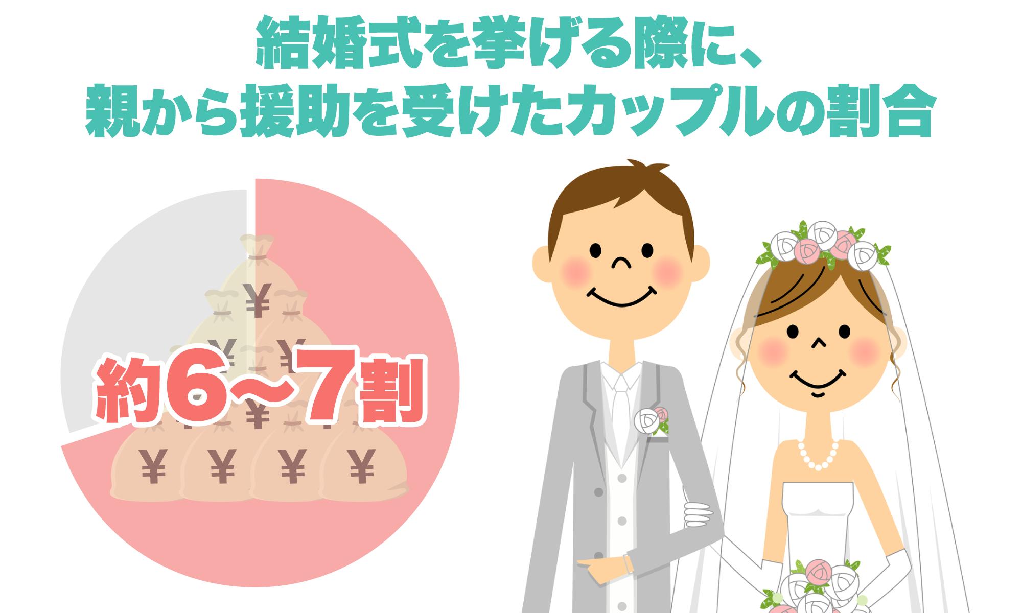 結婚式を挙げる際に、親から援助を受けたカップルの割合は約6割~7割
