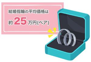 結婚指輪の平均価格はペアで25万