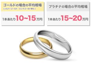 ゴールドの結婚指輪1本の平均相場は10~15万、プラチナは15~20万円