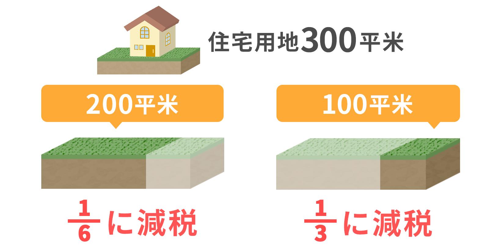 200平米以下の部分は固定資産税が1/6、200平米を超えた部分は1/3
