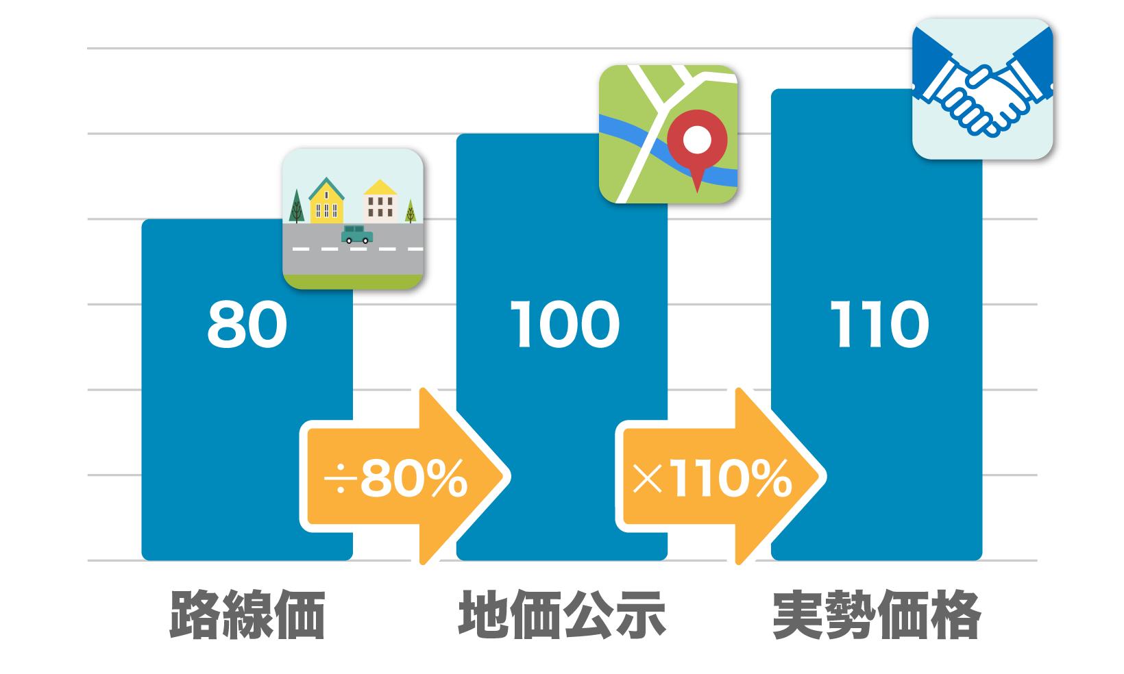 実勢価格=路線価÷80%×110%