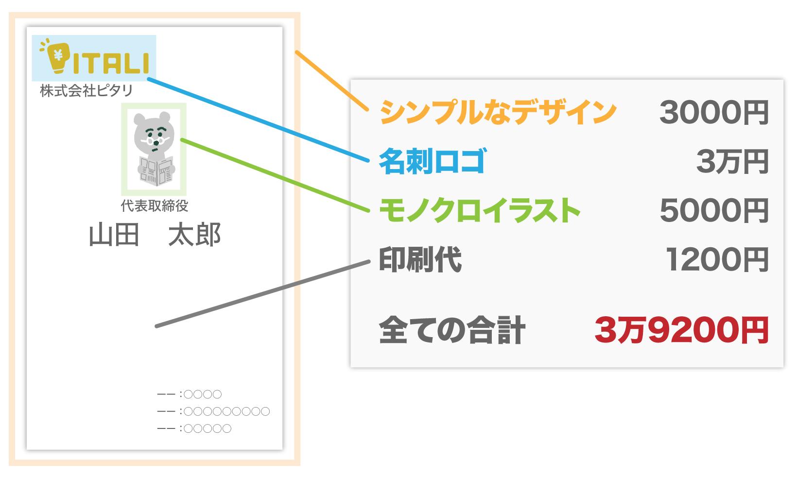 名刺の価格例は、シンプルなデザイン3000円、モノクロイラスト5000円、名刺ロゴ3万円、印刷代1200円で合計3万9200円