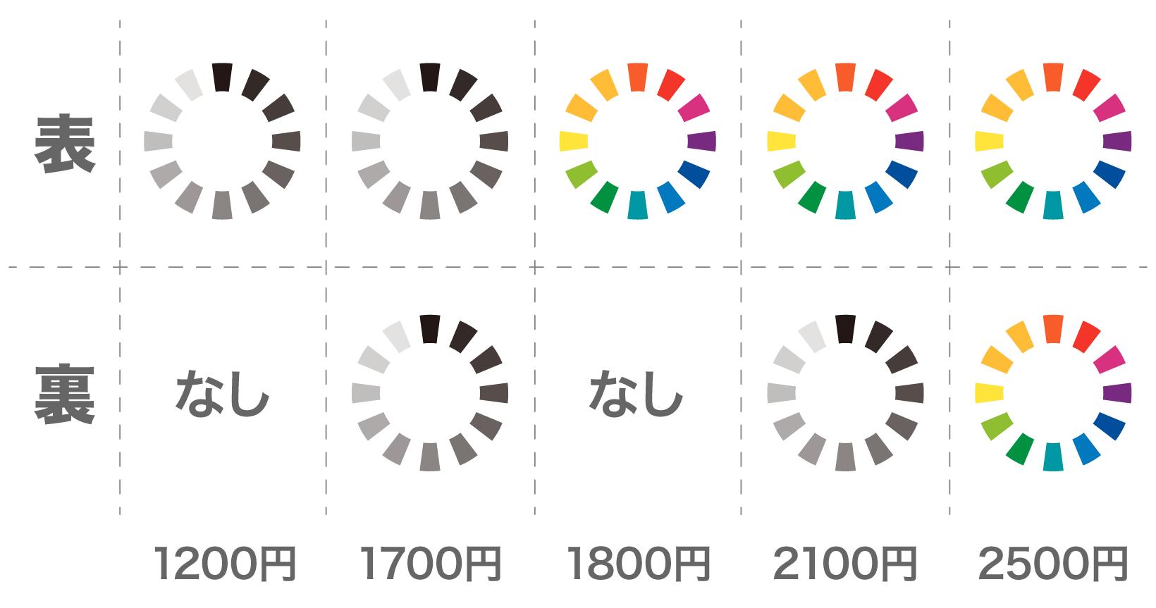 名刺の印刷費用は、 片面/ 両面、モノクロ/ カラーそれぞれにより費用が異なる