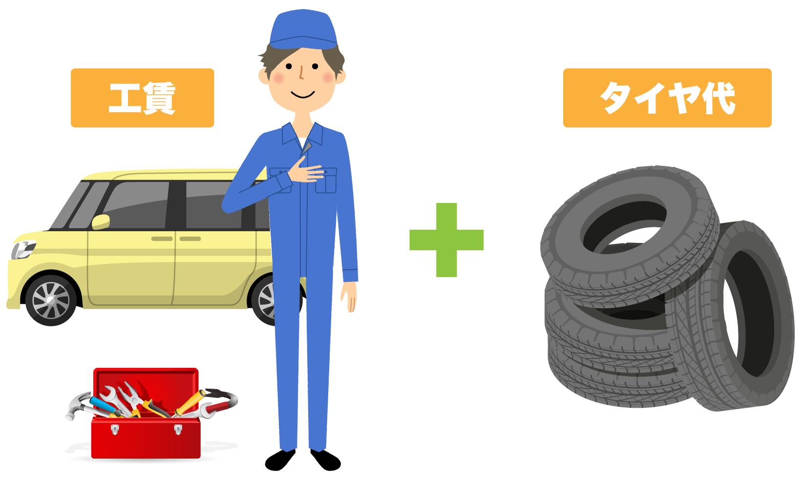 タイヤ交換にかかる費用は「工賃+タイヤ代」