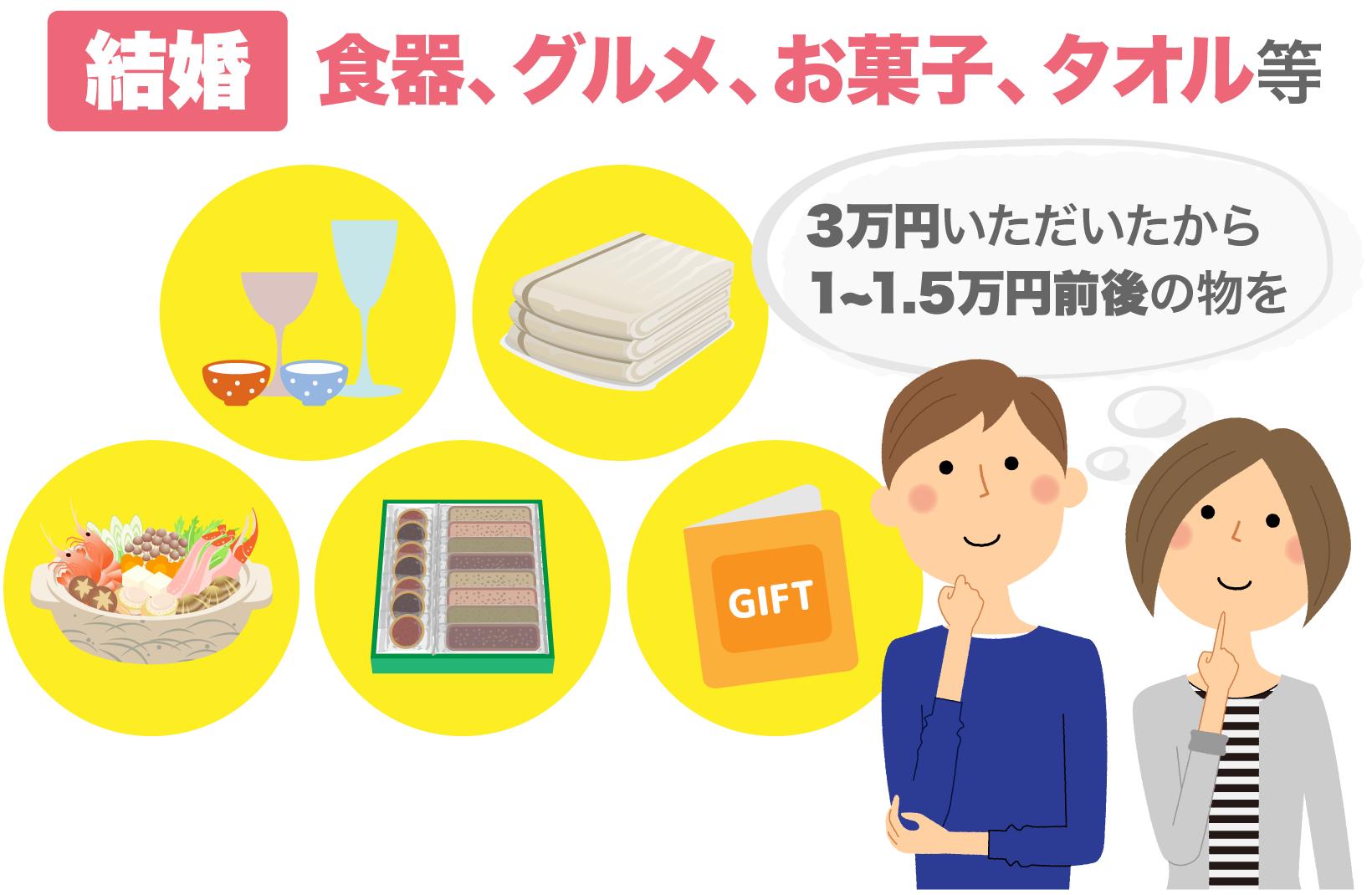 3万円いただいているので1~1.5万円前後で結婚内祝いを検討する