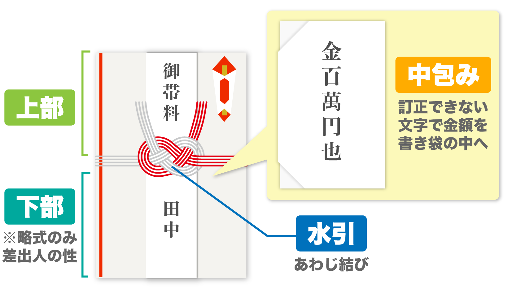 結納金袋表書きや中包みの正式な書き方を説明している。上部に御帯料、下部に姓、あわじ結び