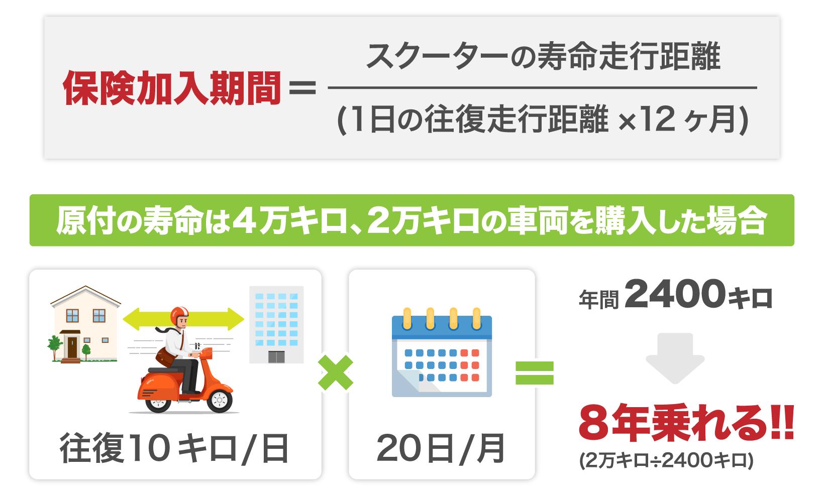 保険加入期間=スクーターの寿命走行距離÷(一日の往復走行距離×一か月の運転日数×12か月)通勤で片道5キロ(往復10キロ)の距離を月に20日走行したとすると、年間走行距離は2400キロになり、寿命が2万キロの車両を購入する場合メンテナンス次第で8年乗れる