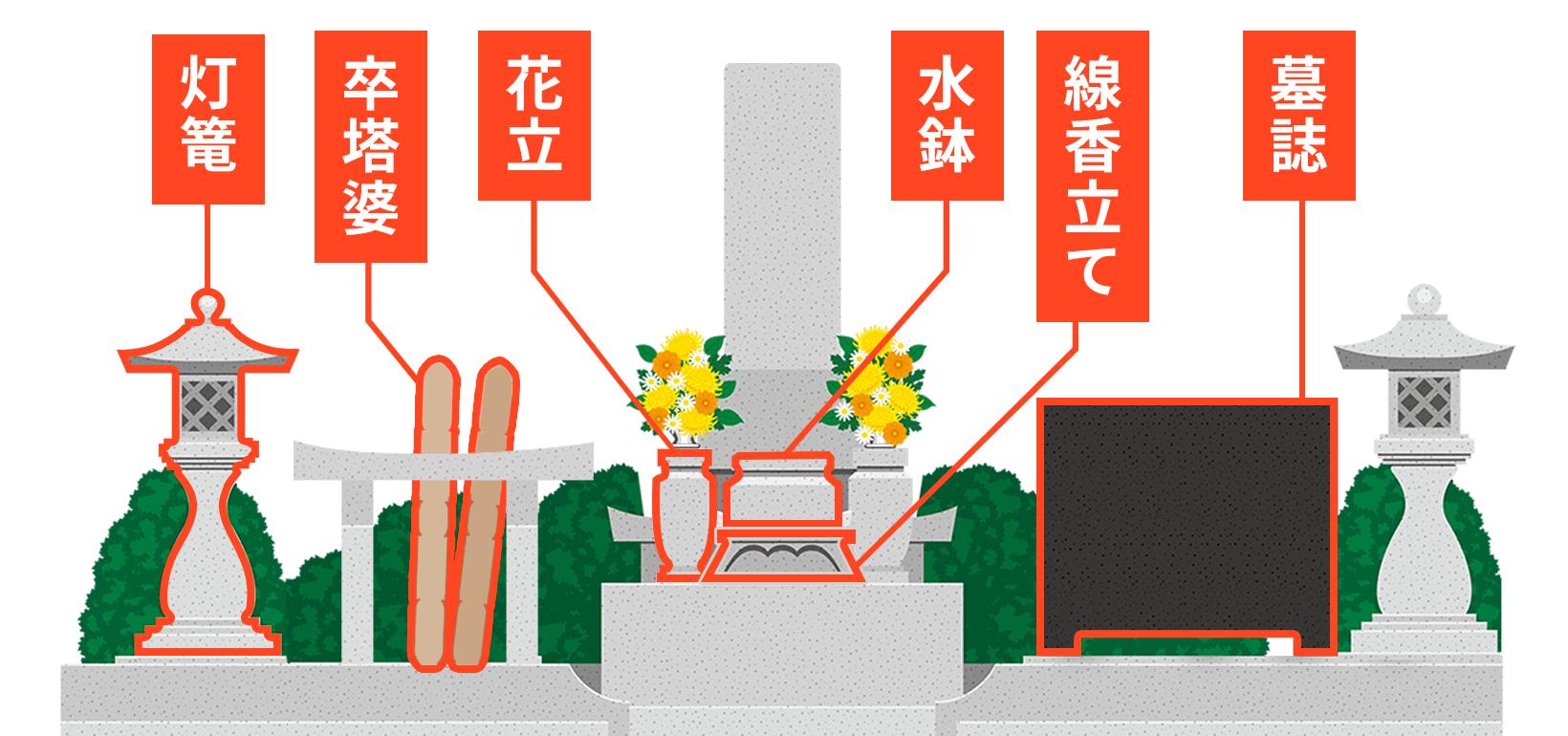 お墓周りの小物にも費用がかかる。主なものは墓誌(ぼし)、灯篭(とうろう)、卒塔婆(そとば)、花立、線香立て、水鉢