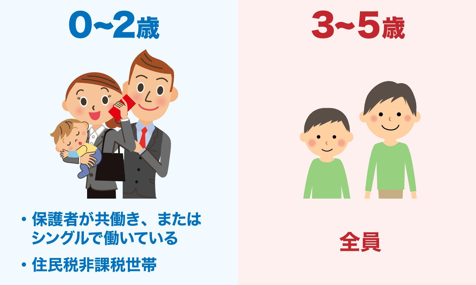 保育料無償化の対象となるのは、0~2歳児は住民税が非課税となる世帯かつ保育の必要性が認められる子どもで、3~5歳児は全員