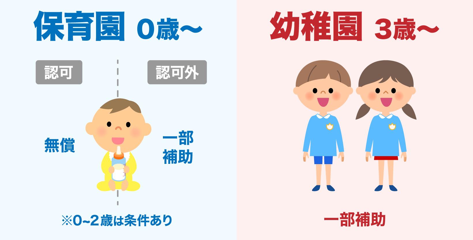 保育料無償化に伴い、認可保育所では無償、認可外保育所でも一部補助が始まる(0~2歳児は条件あり)。幼稚園では一部補助あり