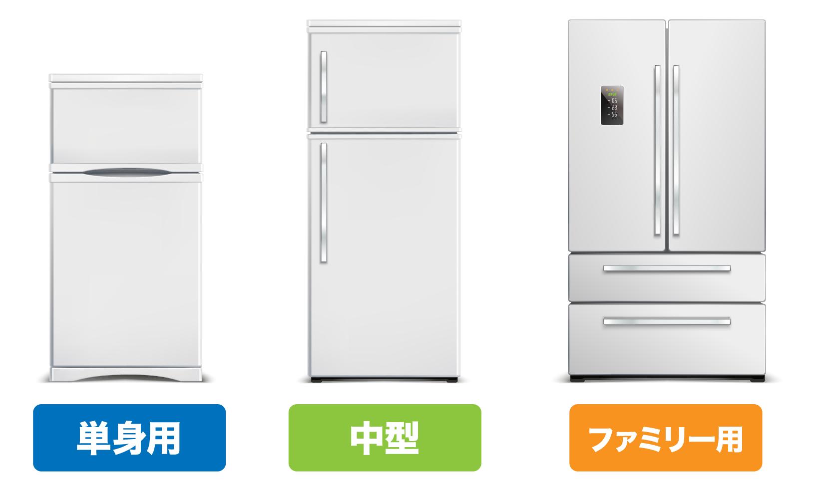 冷蔵庫の型(単身用、中型、ファミリー用)で価格も変わる