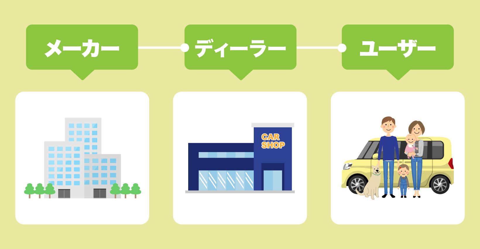 メーカー、ディーラー、ユーザーの順に車が流れる