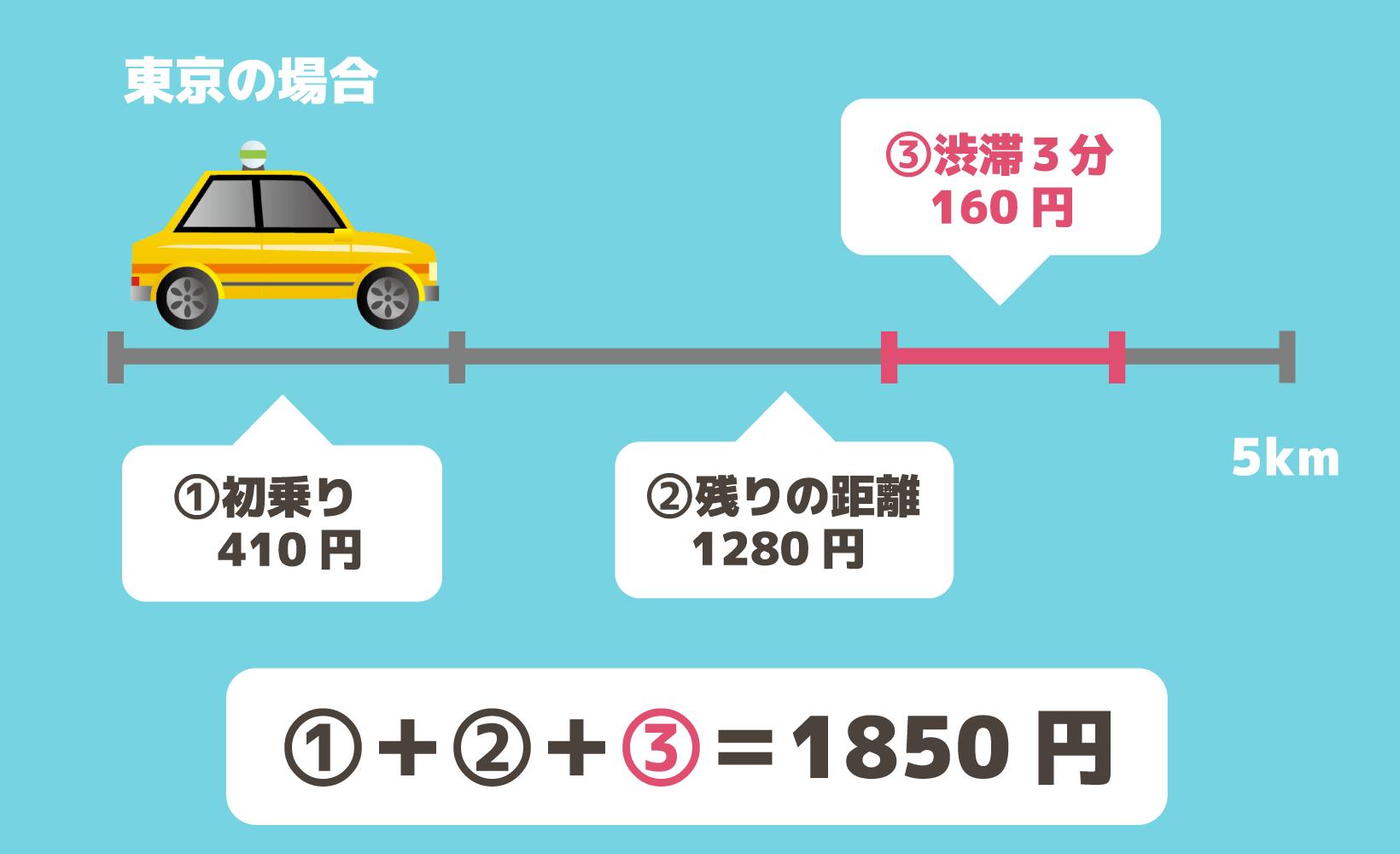 タクシー料金=①初乗運賃+②距離制運賃。渋滞などがあると③時間距離併用運賃がかかることも