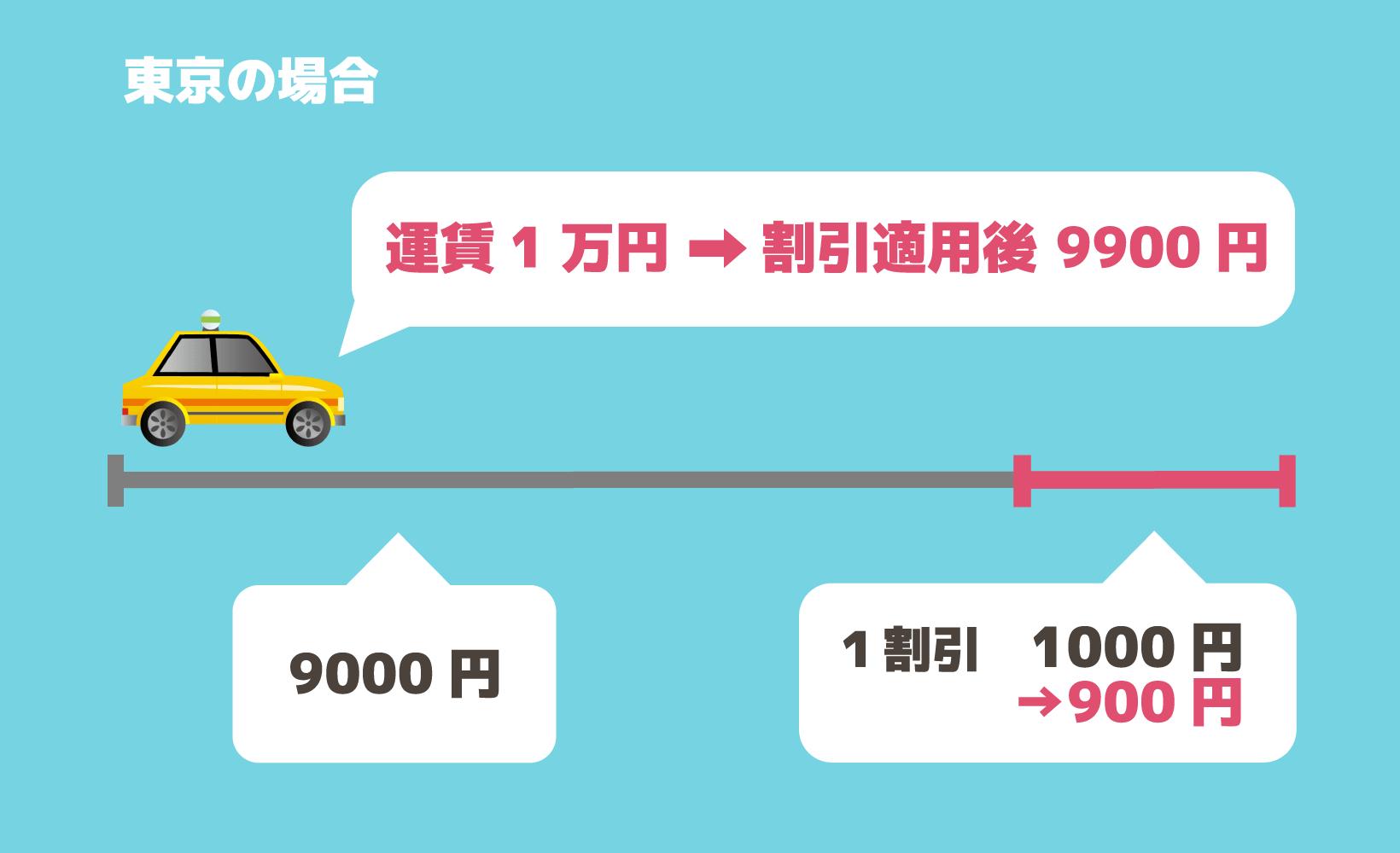 東京では運賃1万円の場合、遠距離割引で9900円になる