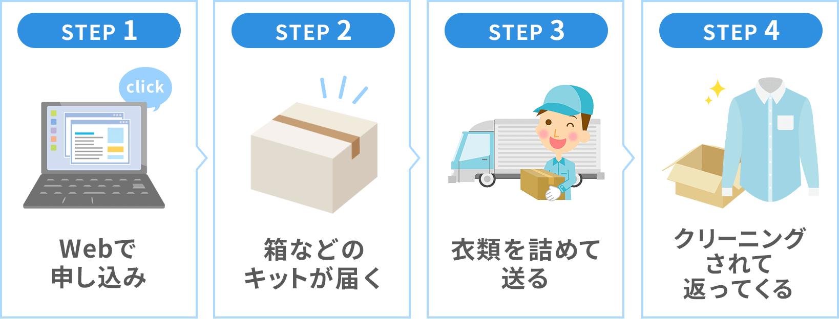 宅配クリーニングとは、webで申し込むと箱が届き、衣類を詰めて送るとクリーニングされて返ってくるサービス