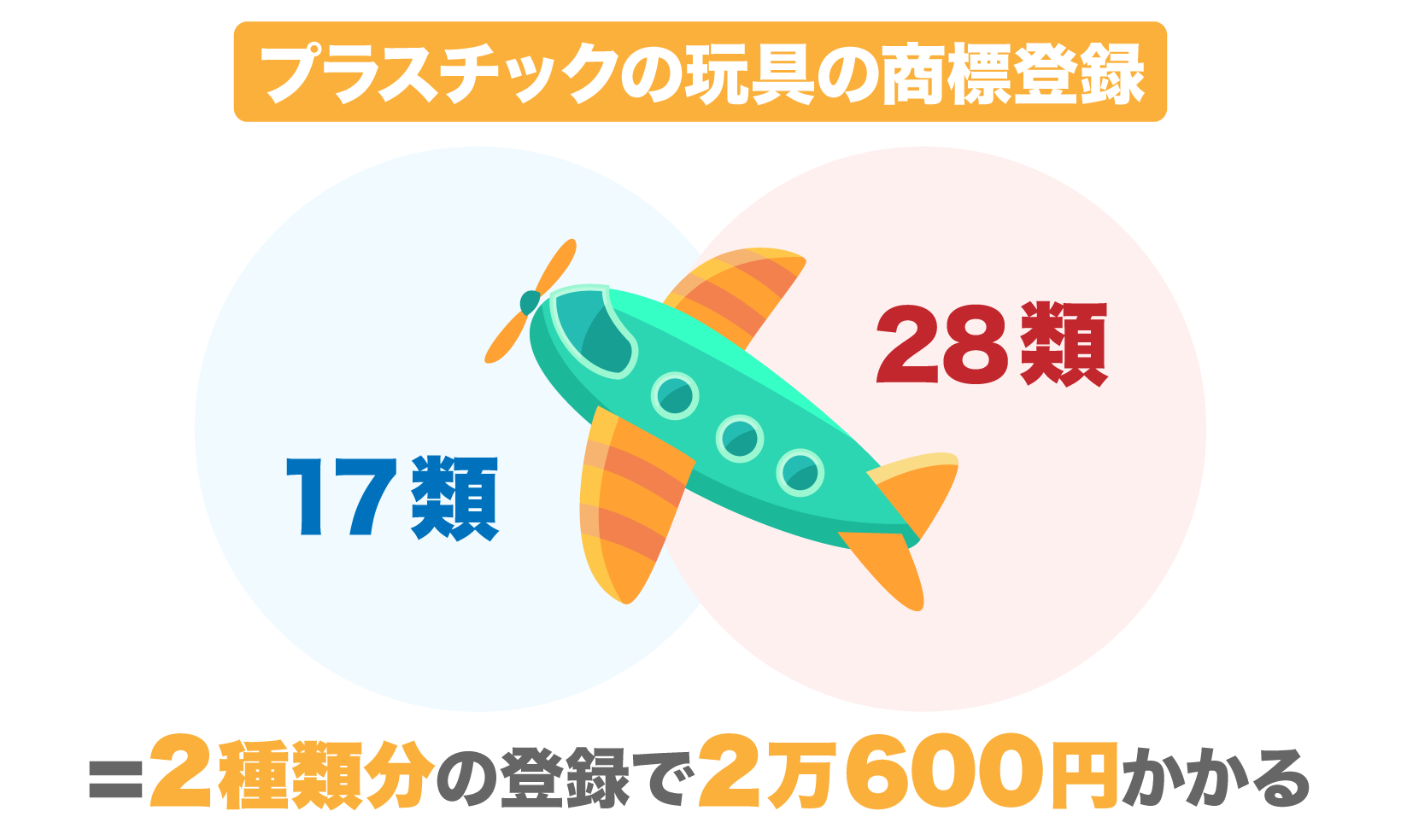 プラスチックの玩具で商標登録をする場合、17類と28類の区分で商標を登録するので、2種類分の2万600円かかる