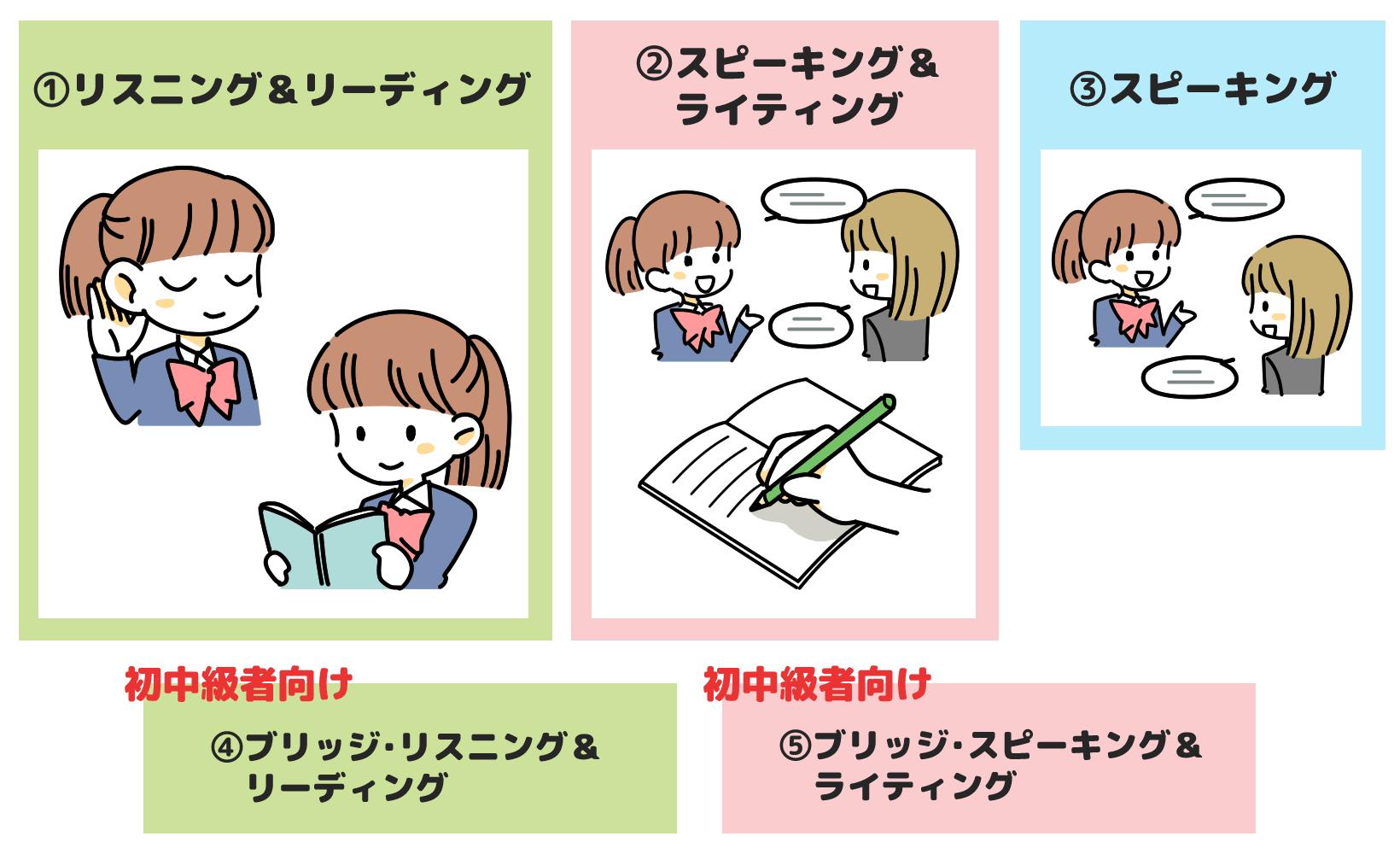 TOEICの種類は下記5つに分けられます。1.リスニング&リーディング(Listening & Reading Test)は公開テストです。2.スピーキング&ライティング(Speaking & Writing Test)3.スピーキング(Speaking Test)4.ブリッジ・リスニング&リーディング(Bridge Listening & Reading Test)5.ブリッジ・スピーキング&ライティング(Bridge Speaking & Writing Test)