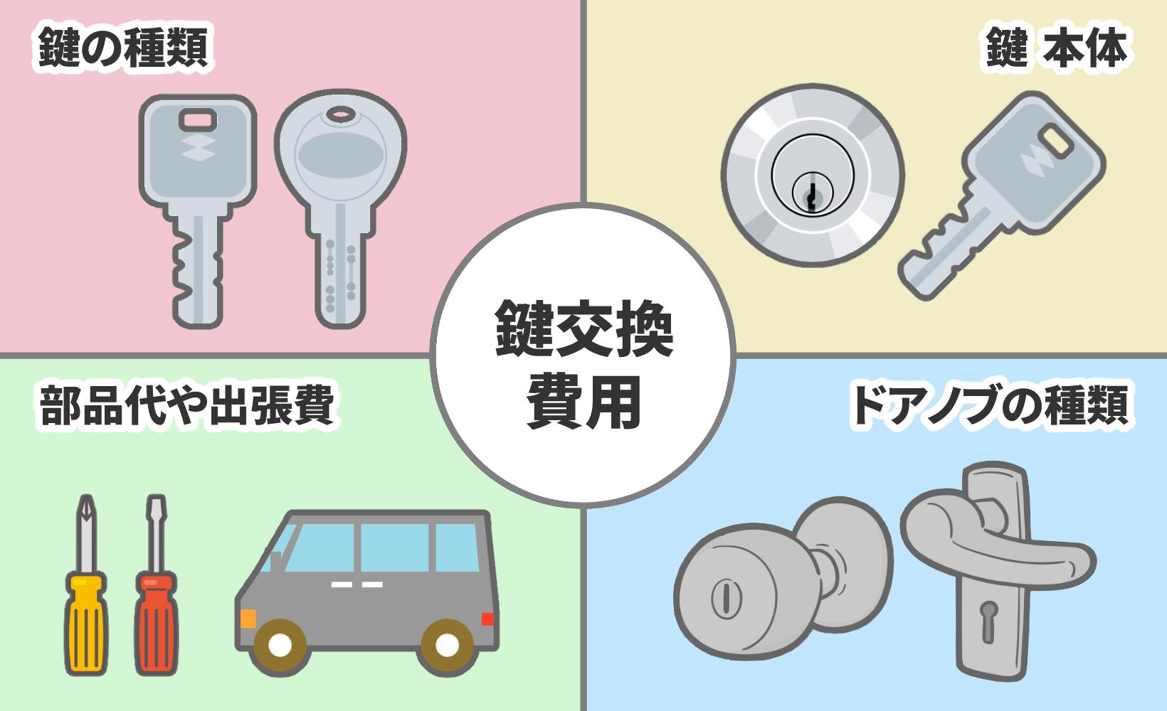 鍵交換にかかる費用は、鍵の種類、鍵本体、作業費や出張費、ドアノブの種類によって決まります。