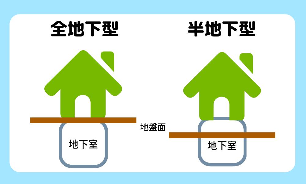 地下室のタイプは2種類に分けられる。全地下型:部屋の全体が地下に埋まっていて遮音性・断熱性に優れる。半地下型:部屋の半分が地盤面の上にあり光を取り込めるので明るい。