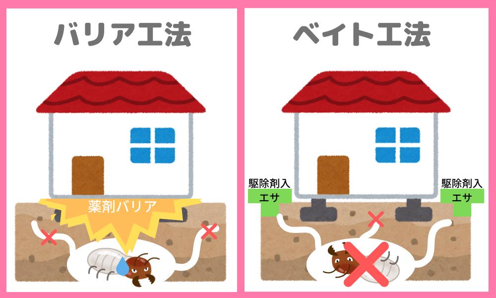 駆除工法の種類は2種類。バリア工法は床下に駆除剤を撒いて侵入させない。ベイト工法は家屋の周りに駆除剤入りのエサを置いて巣ごと駆除する。
