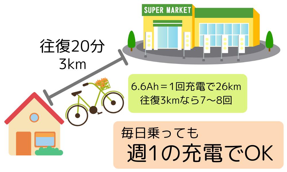 自転車のバッテリーが6.6アンペアだと1回の充電で26km=約7~8回程度は走行できるので、充電ペースは1週間に1回